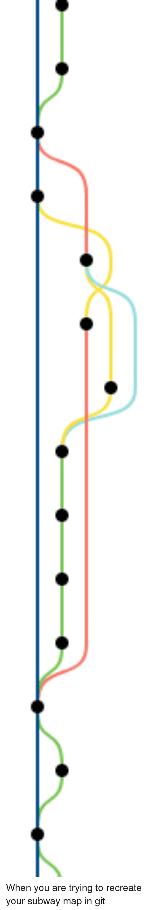 Subway, Git, and Map: When you are trying to recreate your subway map in git