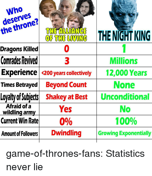 Anaconda, Bailey Jay, and Game of Thrones: Who  deserves  the throne?  THENİGHTKING  Dragons Killed  Comrades Revived  Experience 200 years collectively  Millions  Times Betrayed Beyond Count  Loyalty of Subject Shakey at Best Unconditional  12,000 Years  None  No  Afraid of a  wildling arm  Yes  Current Win Rate 0%  Amount of Followers Dwindling Growing Exponentially  100% game-of-thrones-fans:  Statistics never lie
