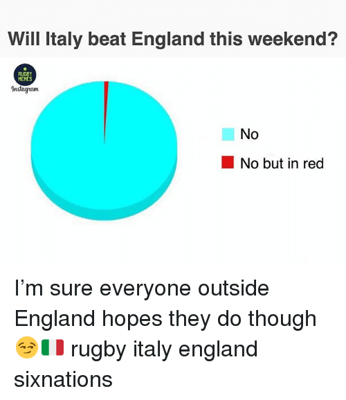 England, Memes, and Rugby: Will Italy beat England this weekend?  RUGBY  MEMES  Instagnam  No  No but in red I'm sure everyone outside England hopes they do though😏🇮🇹 rugby italy england sixnations
