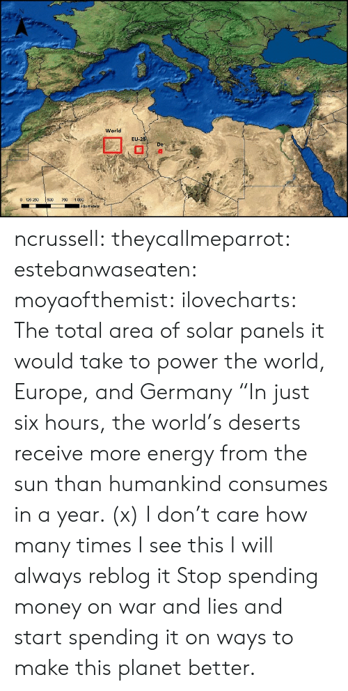 "Energy, How Many Times, and Money: World  EU  -2  De  0 125 250 500 0 1.000  kilo meters ncrussell:  theycallmeparrot:  estebanwaseaten:  moyaofthemist:  ilovecharts:  The total area of solar panels it would take to power the world, Europe, and Germany    ""In just six hours, the world's deserts receive more energy from the sun than humankind consumes in a year. (x)  I don't care how many times I see this I will always reblog it  Stop spending money on war and lies and start spending it on ways to make this planet better."