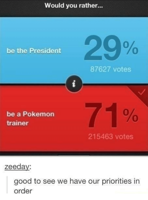 Pokemon, Would You Rather, and Good: Would you rather...  29%  0  be the President  87627 votes  be a Pokemon  trainer  71%  215463 votes  zeeda  good to see we have our priorities in  order