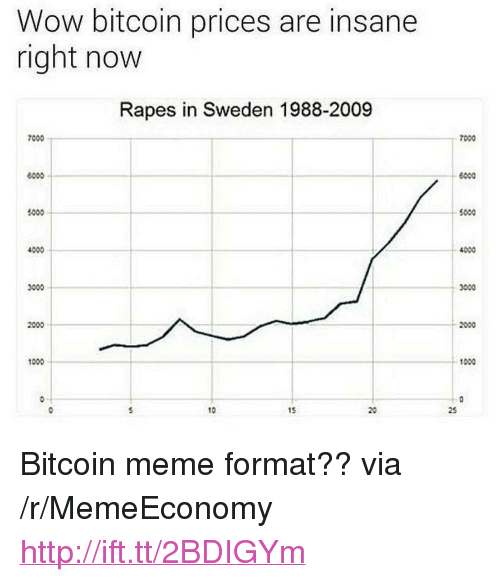 """Meme, Wow, and Http: Wow bitcoin prices are insane  right now  Rapes in Sweden 1988-2009  7000  7000  6000  1000  5000  4000  4000  3000  2000  1000  0-T  10  15 <p>Bitcoin meme format?? via /r/MemeEconomy <a href=""""http://ift.tt/2BDIGYm"""">http://ift.tt/2BDIGYm</a></p>"""