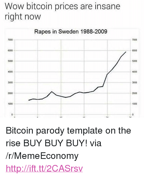 "Anaconda, Wow, and Http: Wow bitcoin prices are insane  right now  Rapes in Sweden 1988-2009  7000  7000  6000  $000  5000  4000  ←4000  3000  2000  100ง <p>Bitcoin parody template on the rise BUY BUY BUY! via /r/MemeEconomy <a href=""http://ift.tt/2CASrsv"">http://ift.tt/2CASrsv</a></p>"