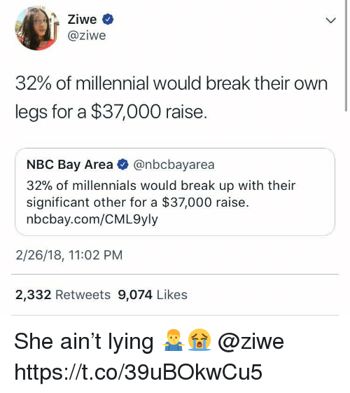Millennials, Break, and Lying: @ziwe  32% of millennial would break their own  legs for a $37,000 raise.  NBC Bay Area @nbcbayarea  32% of millennials would break up with their  significant other for a $37,000 raise.  nbcbay.com/CML9yly  2/26/18, 11:02 PM  2,332 Retweets 9,074 Likes She ain't lying 🤷‍♂️😭 @ziwe https://t.co/39uBOkwCu5
